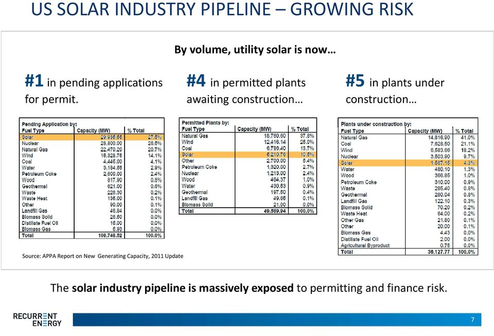 construction construction Source: APPA Report on New Generating Capacity, 2011