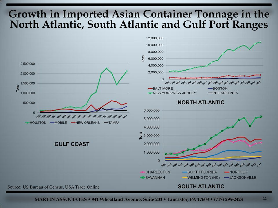 Port Ranges NORTH ATLANTIC GULF COAST Source: