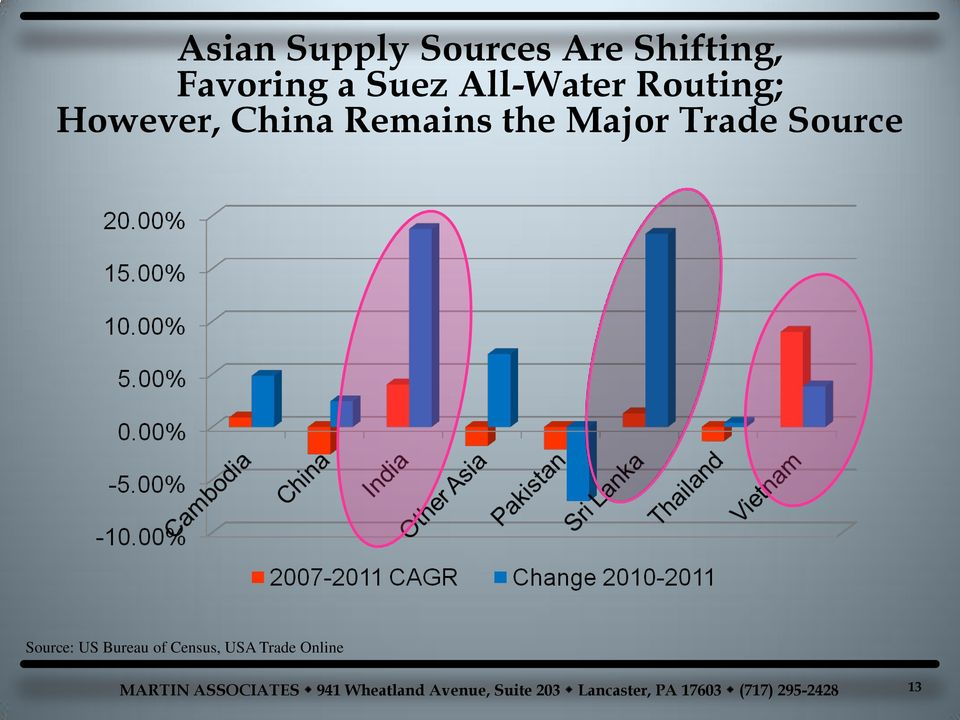 However, China Remains the Major Trade