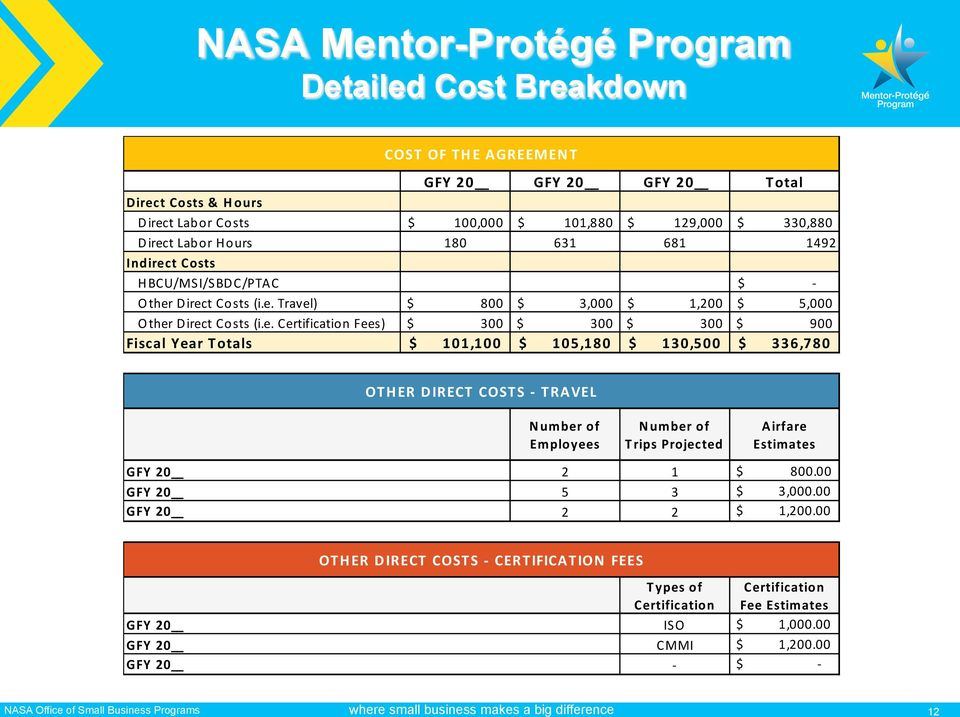 Mentor Protege Agreement Template