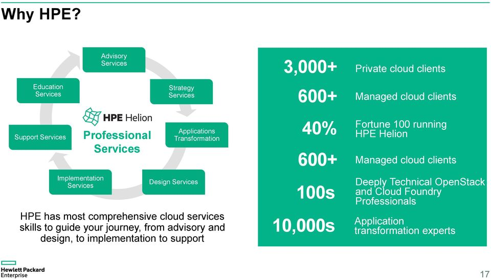 Implementation Services Professional Services Applications Transformation Design Services HPE has most comprehensive cloud