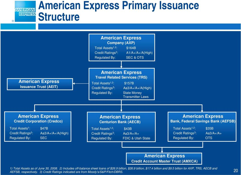 american express trs charge card receivables Lehman brothers and the securitization of american express charge-card receivables case solution,lehman brothers and the securitization of american express charge.