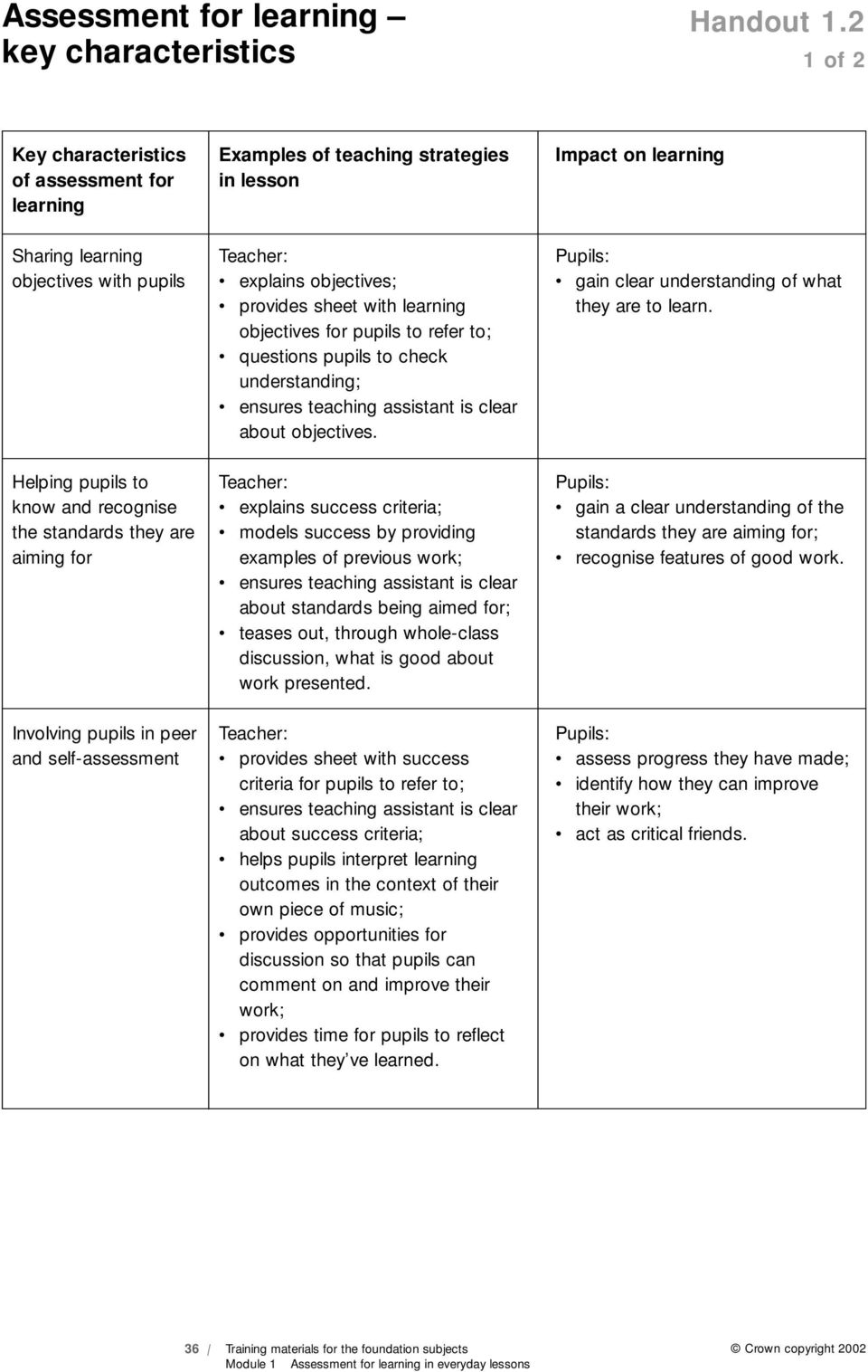 standards they are aiming for Involving pupils in peer and self-assessment Teacher: explains objectives; provides sheet with learning objectives for pupils to refer to; questions pupils to check