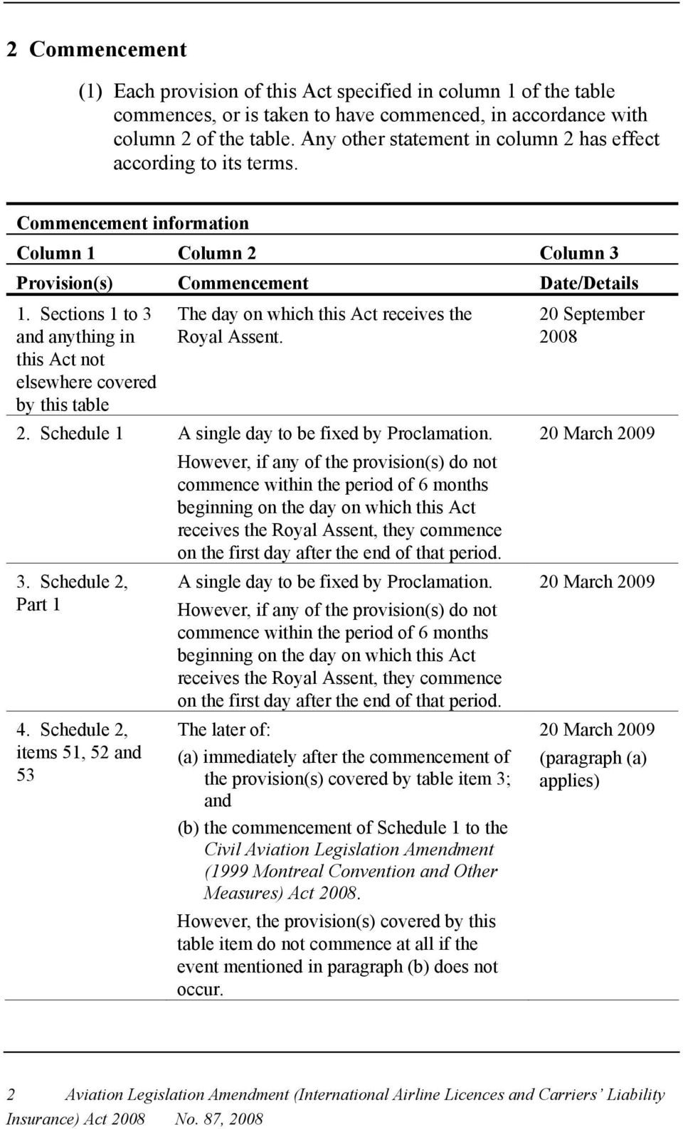 Sections 1 to 3 and anything in this Act not elsewhere covered by this table The day on which this Act receives the Royal Assent. 2. Schedule 1 A single day to be fixed by Proclamation.