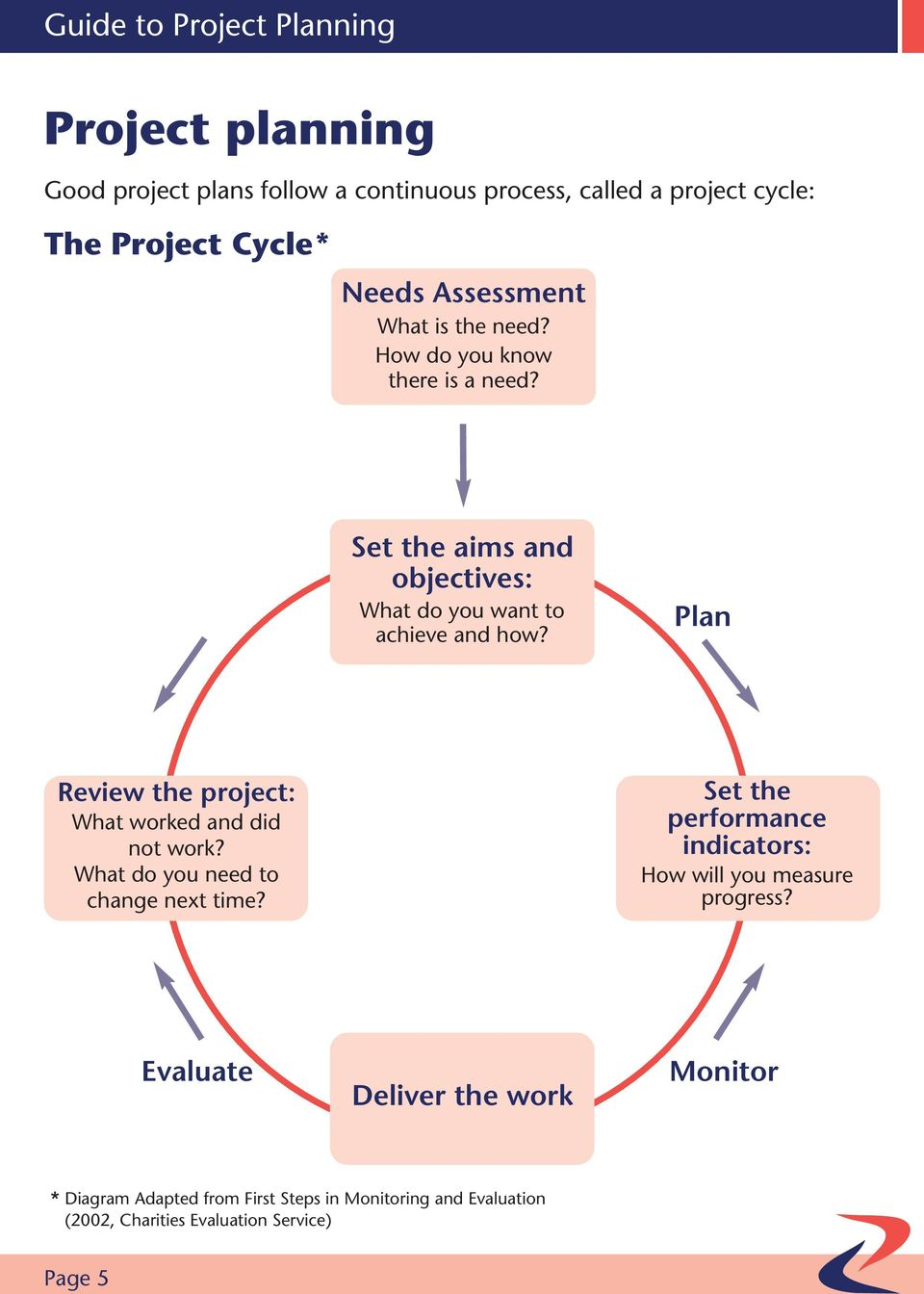 Plan Review the project: What worked and did not work? What do you need to change next time?