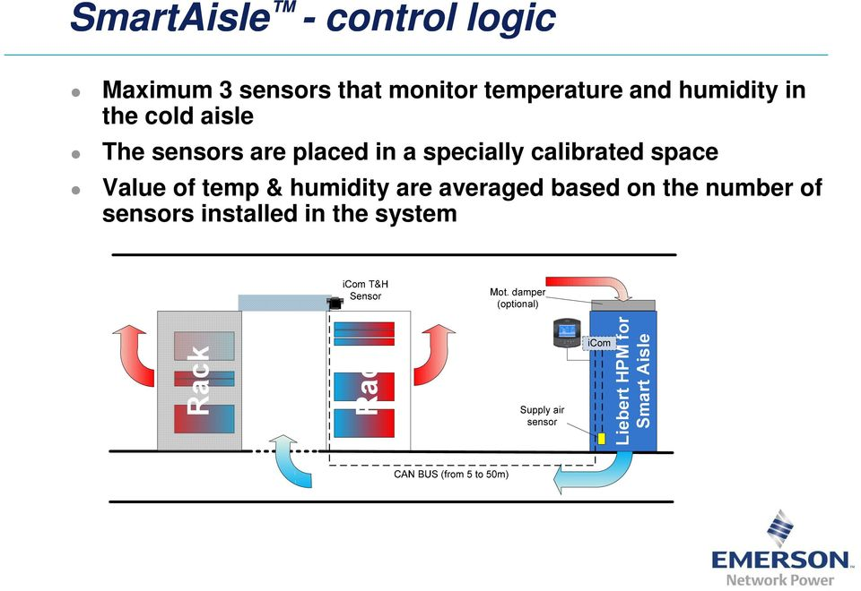 calibrated space Value of temp & humidity are averaged based on the