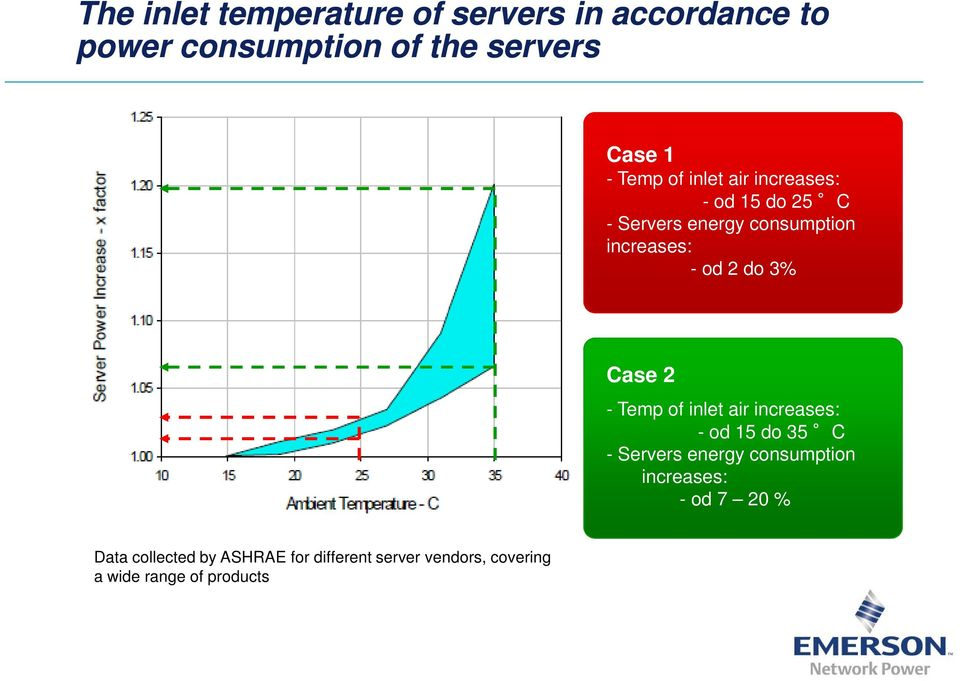 3% Case 2 - Temp of inlet air increases: - od 15 do 35 C - Servers energy consumption