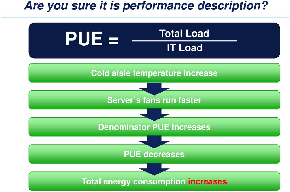 increase Server`s fans run faster Denominator PUE