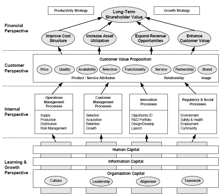 A Strategy Map Represents How the Organization Creates Value Source: Kaplan R. S. & Norton D.