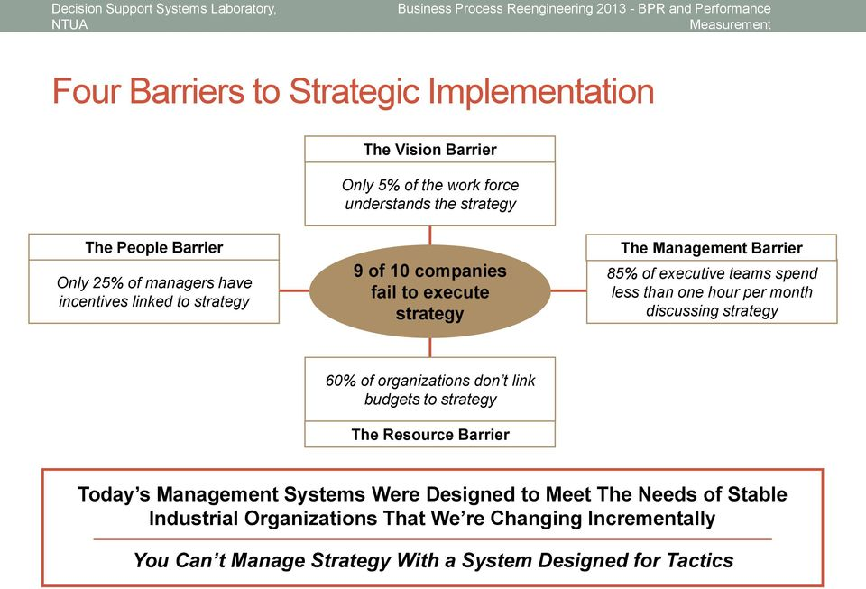 than one hour per month discussing strategy 60% of organizations don t link budgets to strategy The Resource Barrier Today s Management Systems