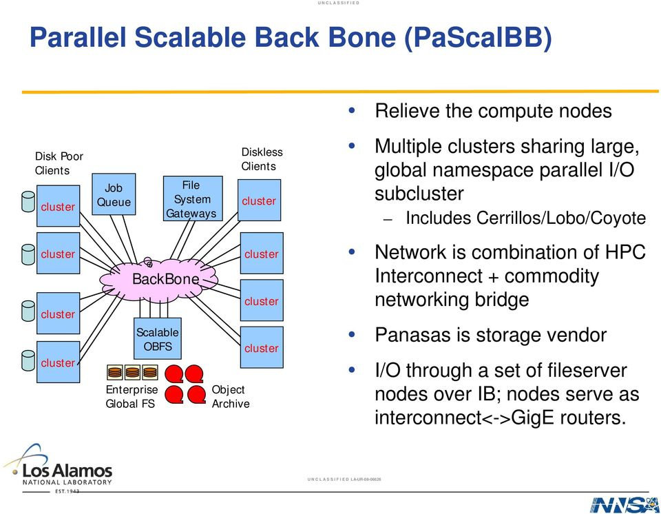 namespace parallel I/O sub Includes Cerrillos/Lobo/Coyote Network is combination of HPC Interconnect + commodity