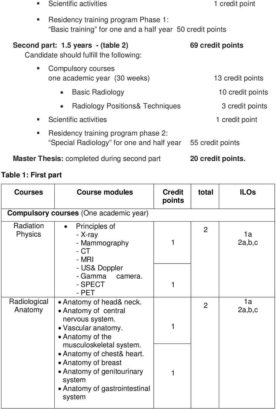 Techniques 3 credit points Scientific activities credit point Residency training program phase 2: Special Radiology for one and half year Master Thesis: completed during second part 55 credit points