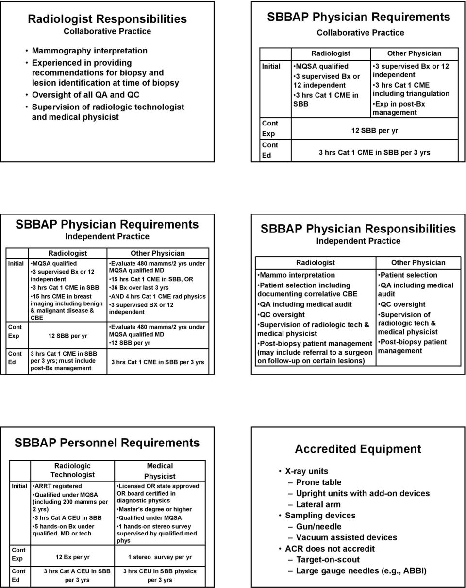 hrs Cat 1 CME in SBB Other Physician 3 supervised Bx or 12 independent 3 hrs Cat 1 CME including triangulation Exp in post-bx management 12 SBB per yr 3 hrs Cat 1 CME in SBB per 3 yrs Ed SBBAP