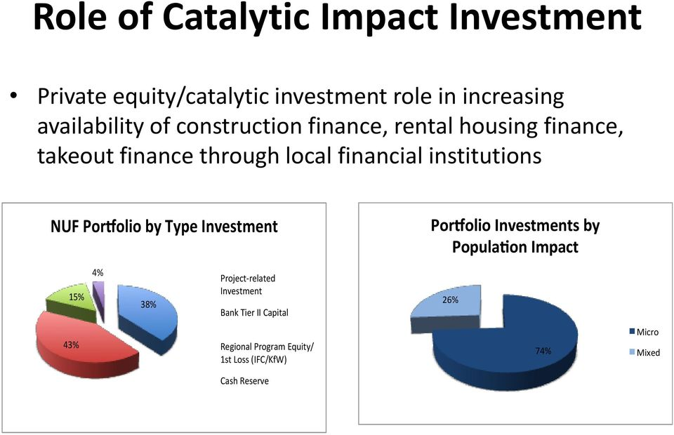 NUF Por olio by Type Investment 15% 43% 4% 38% Project-related Investment Bank Tier II Capital Regional