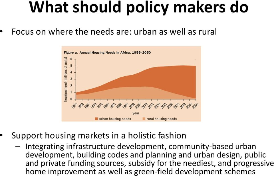 community-based urban development, building codes and planning and urban design, public and