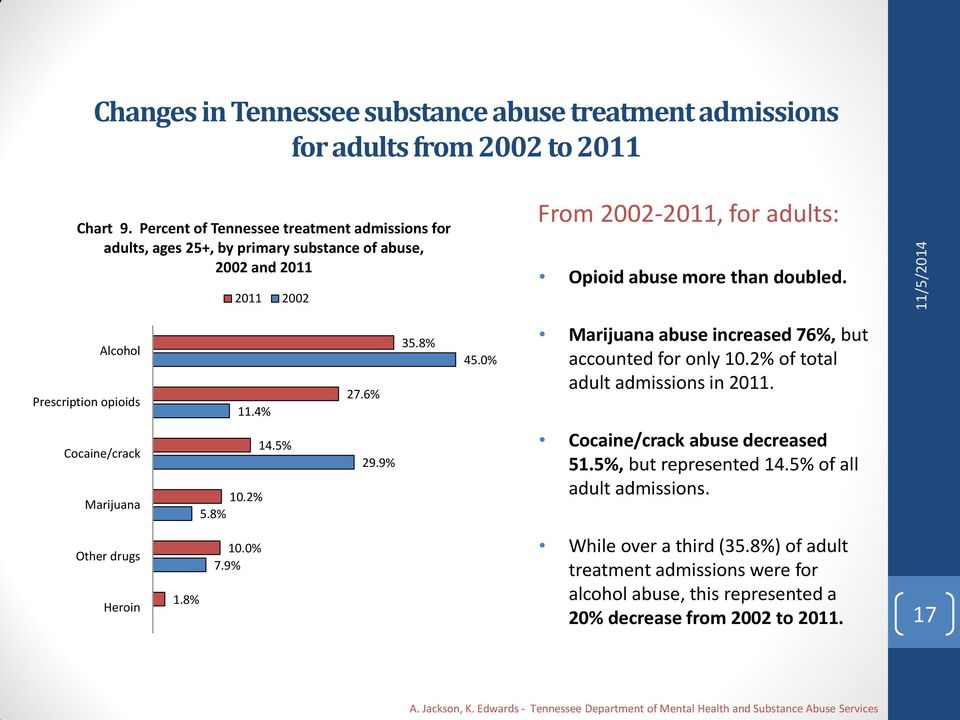 Alcohol Prescription opioids 11.4% 27.6% 35.8% 45.0% Marijuana abuse increased 76%, but accounted for only 10.2% of total adult admissions in 2011. Cocaine/crack Marijuana 14.5% 10.