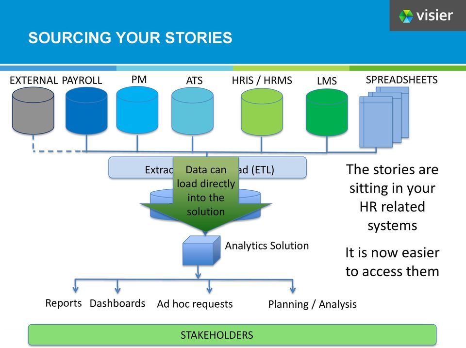 Analytics Solution The stories are sitting in your HR related systems It is now