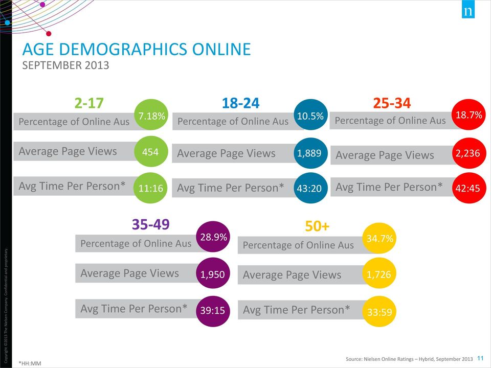 Time Per Person* Avg Time Per Person* 43:20 42:45 35-49 #:# 50+ Percentage of Online Aus 28.9% 34.