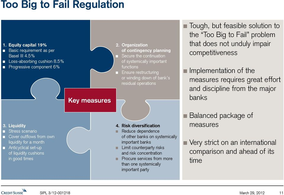 Too Big to Fail problem that does not unduly impair competitiveness Implementation of the measures requires great effort and discipline from the major banks 3.