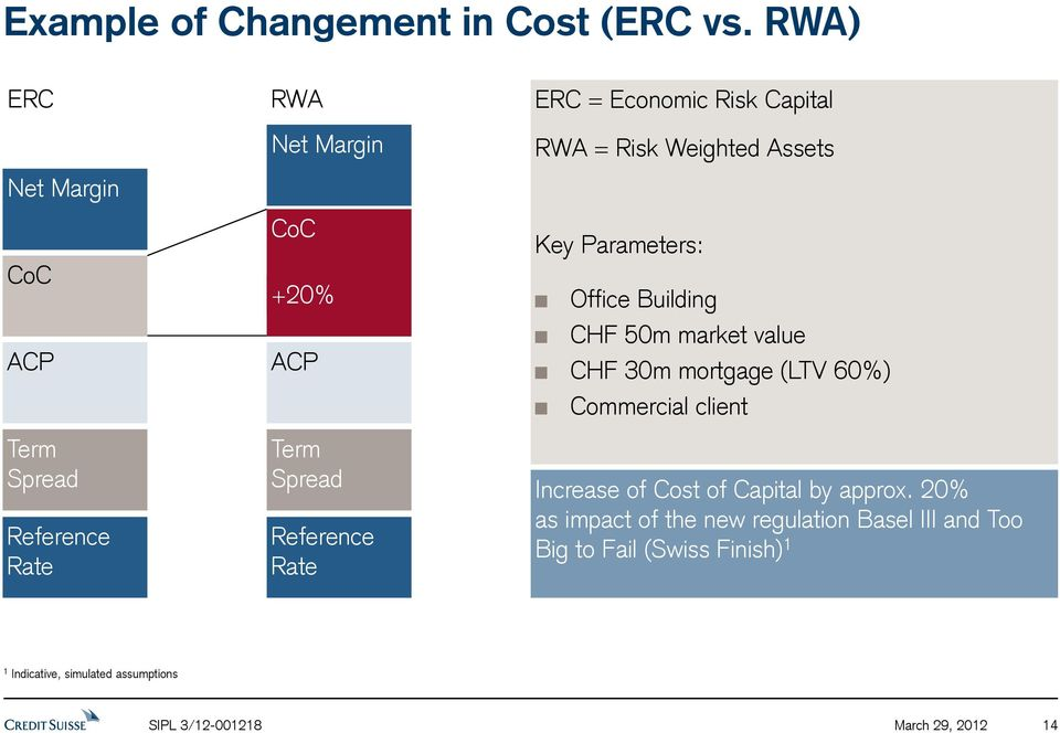 Rate CoC +20% ACP Term Spread Reference Rate Key Parameters: Office Building CHF 50m market value CHF 30m mortgage (LTV