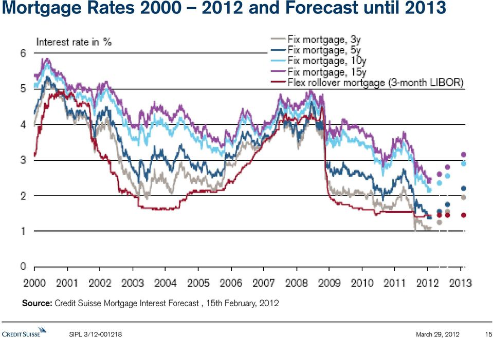Mortgage Interest Forecast, 15th