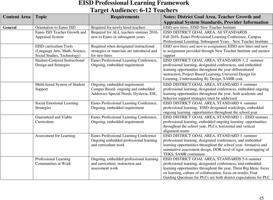 Eanes Independent School District Professional Learning Guide Pdf