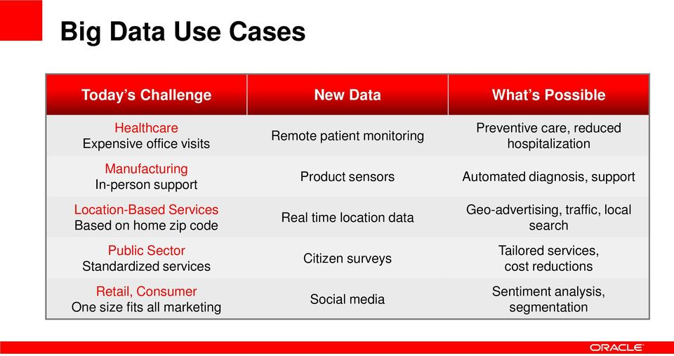 Remote patient monitoring Product sensors Real time location data Citizen surveys Social media Preventive care, reduced