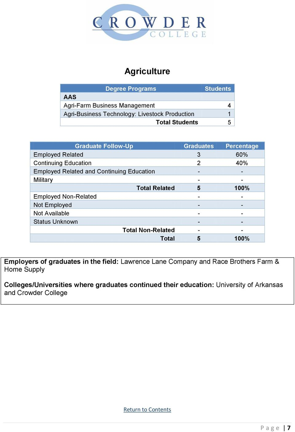 Non-Related - - Total 5 100% Employers of graduates in the field: Lawrence Lane Company and Race Brothers Farm & Home