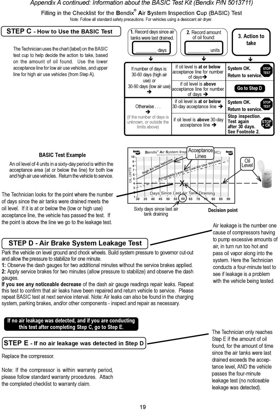 Air Brake Problem Chart : Advanced troubleshooting guide for air brake compressors