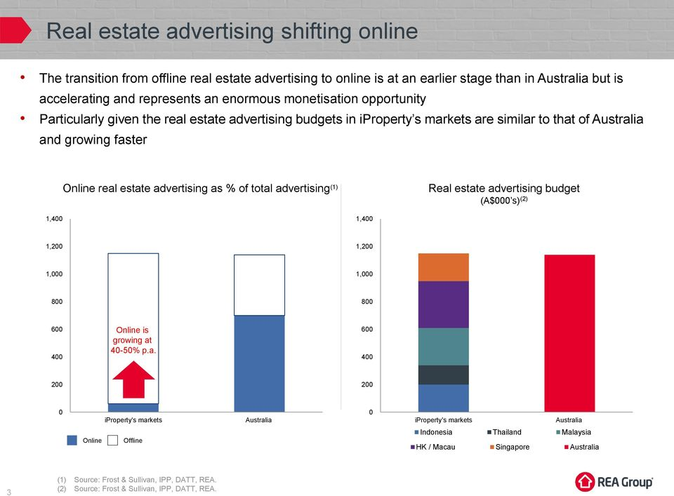 total advertising (1) Real estate advertising budget (A$ s) (2) 1, 1, 1,2 1, 8 6 2 35 3 25 Online is growing at 2 4-5% p.a. 15 1 5 Online Offline 1,2 1, 35 3 8 25 2 6 15 1 2 5 Australia Australia