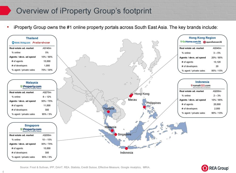 ad spend 2% / 8% # of agents 13,12 # of developers 2 % agent / private sales 85% / 15% Malaysia Indonesia Real estate ad. market A$27m % online 8 12% Agents / devs.