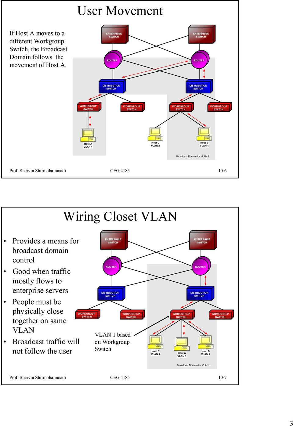 Shervin Shirmohammadi CEG 4185 10-6 Wiring Closet VLAN Provides a means for broadcast domain control Good when traffic mostly flows