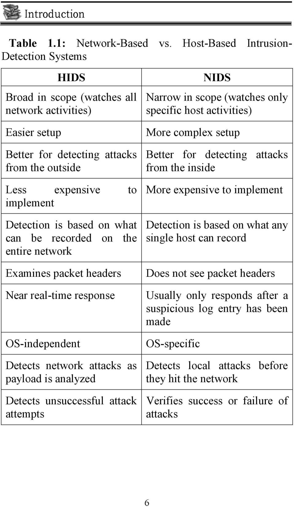 detecting attacks Better for detecting attacks from the outside from the inside Less expensive implement to More expensive to implement Detection is based on what Detection is based on what any can