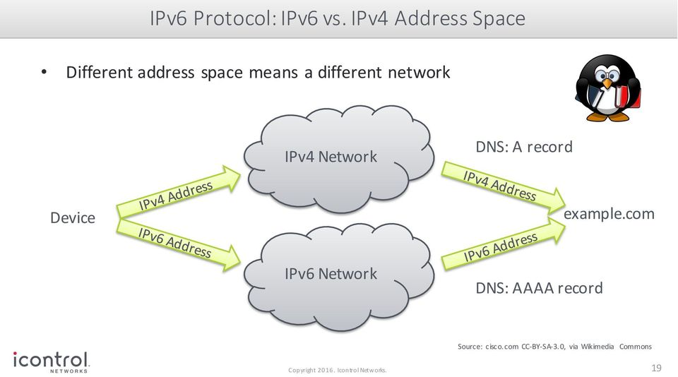 network IPv4 Network DNS: A record Device example.