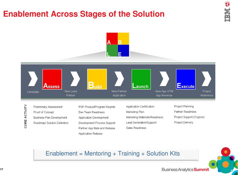 Enablement = Mentoring