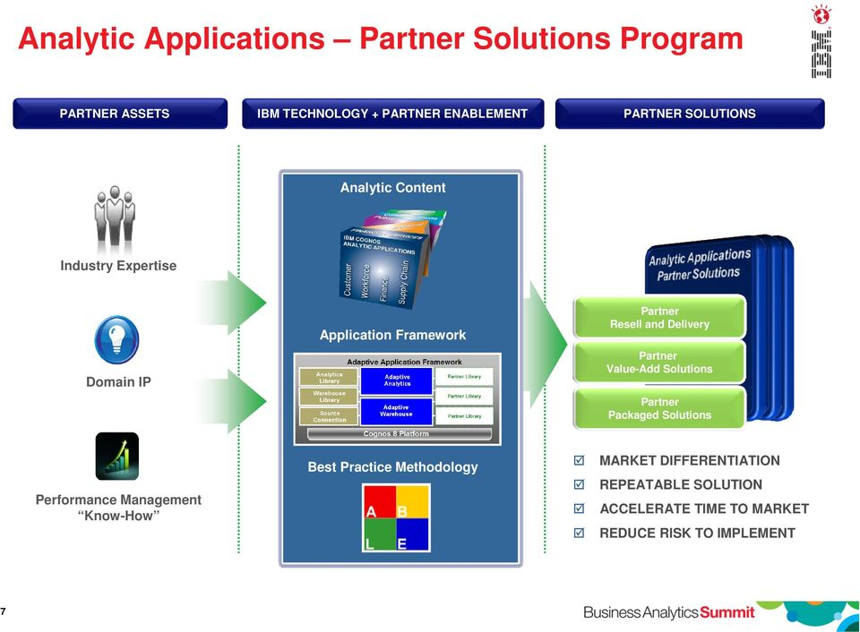 Delivery Partner Value-Add Solutions Partner Packaged Solutions Performance Management Know-How Best