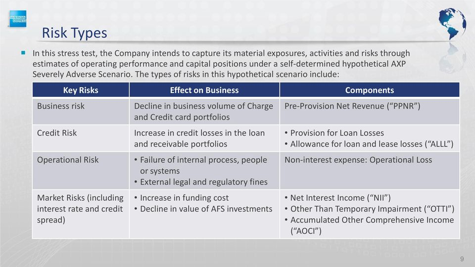 The types of risks in this hypothetical scenario include: Business risk Credit Risk Key Risks Effect on Business Components Operational Risk Market Risks (including interest rate and credit spread)