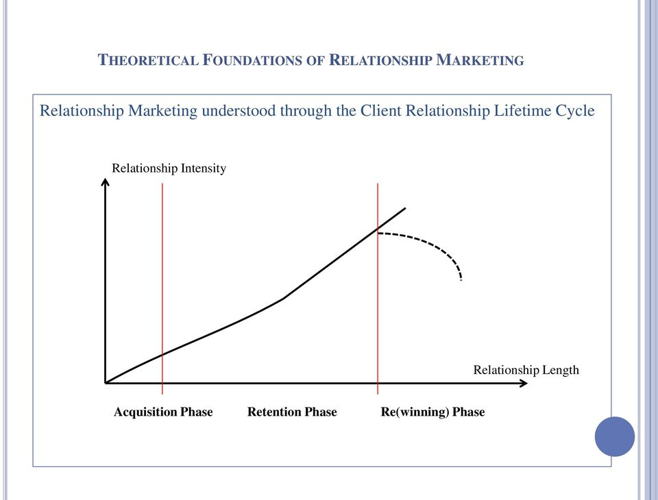 Lifetime Cycle Relationship Intensity Relationship