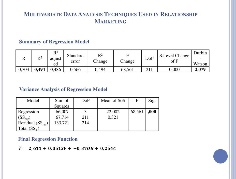 Variance Analysis of Regression Model Model Regression (SS reg ) Rezidual (SS rez ) Total (SS Y ) Sum of