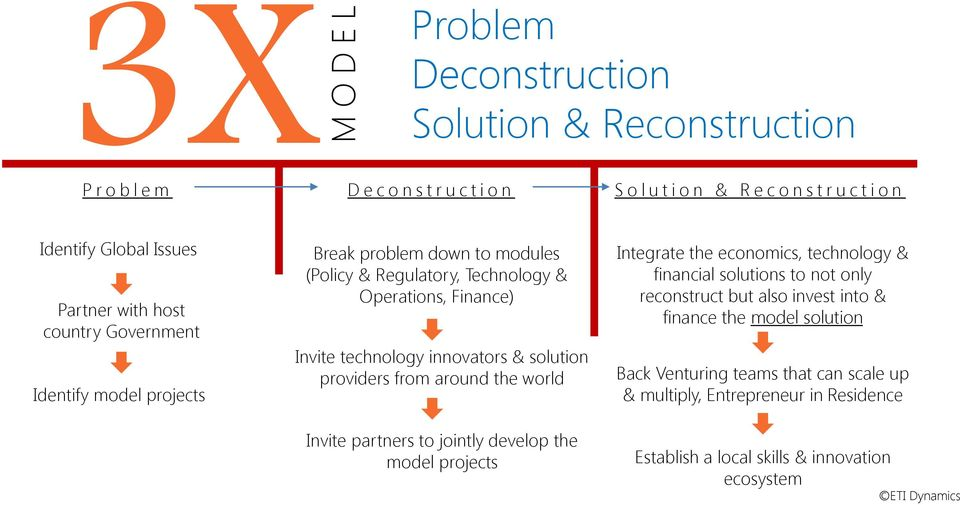 & solution providers from around the world Invite partners to jointly develop the model projects Integrate the economics, technology & financial solutions to not only