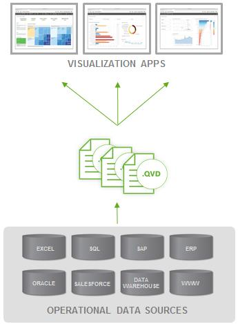 Enterprise Data layer Qlik Sense enables you to leverage an optional data layer. These highly compressed files are called.qvd files.
