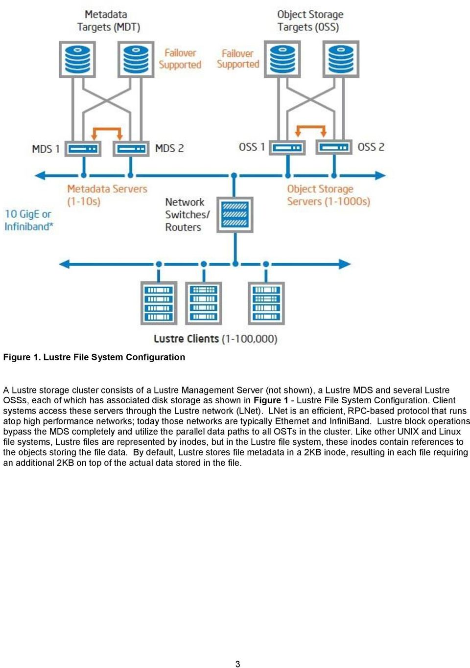 in Figure 1 - Lustre File System Configuration. Client systems access these servers through the Lustre network (LNet).