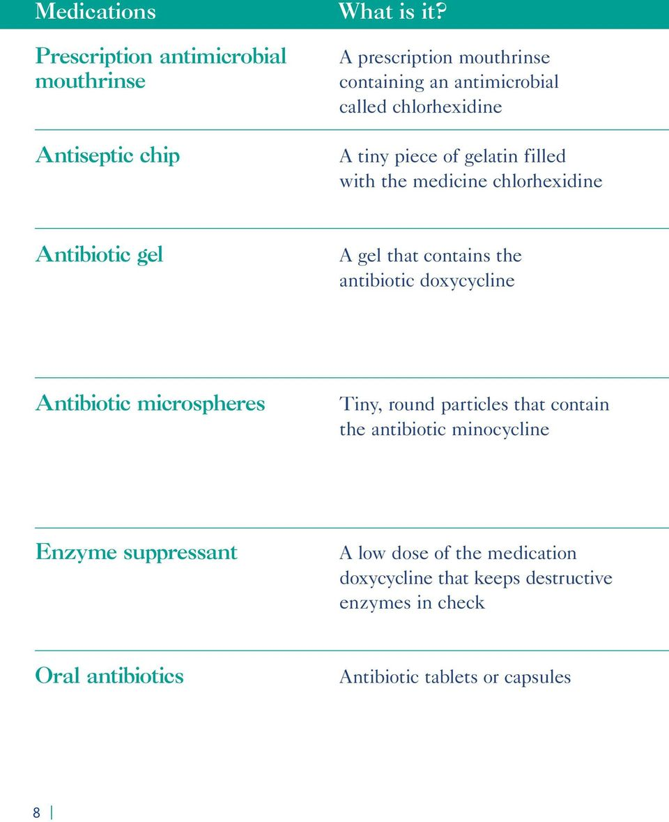 chlorhexidine Antibiotic gel A gel that contains the antibiotic doxycycline Antibiotic microspheres Tiny, round particles that