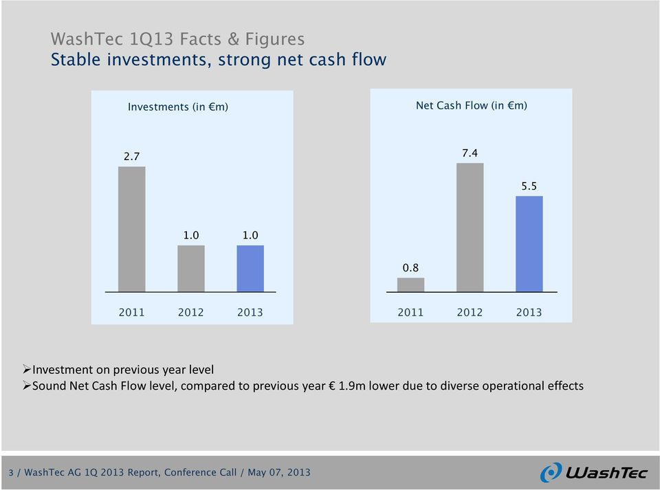 8 2011 2012 2013 2011 2012 2013 Investment on previous year level Sound Net Cash Flow