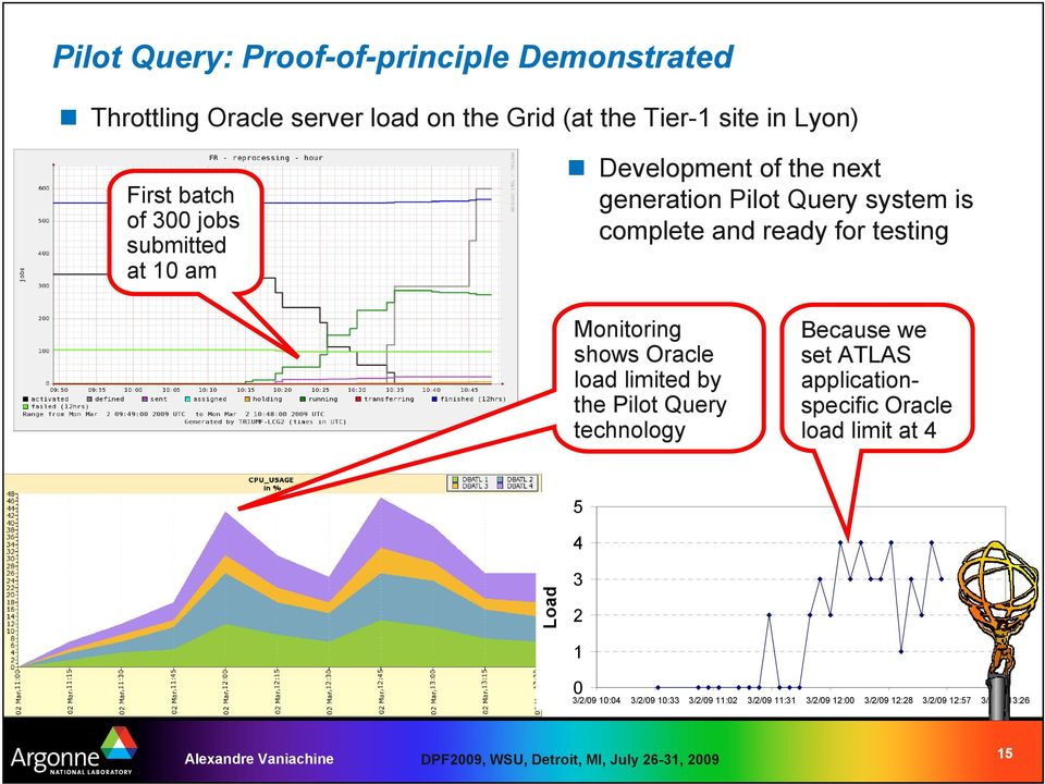 Monitoring shows Oracle load limited by the Pilot Query technology Because we set ATLAS applicationspecific Oracle load limit