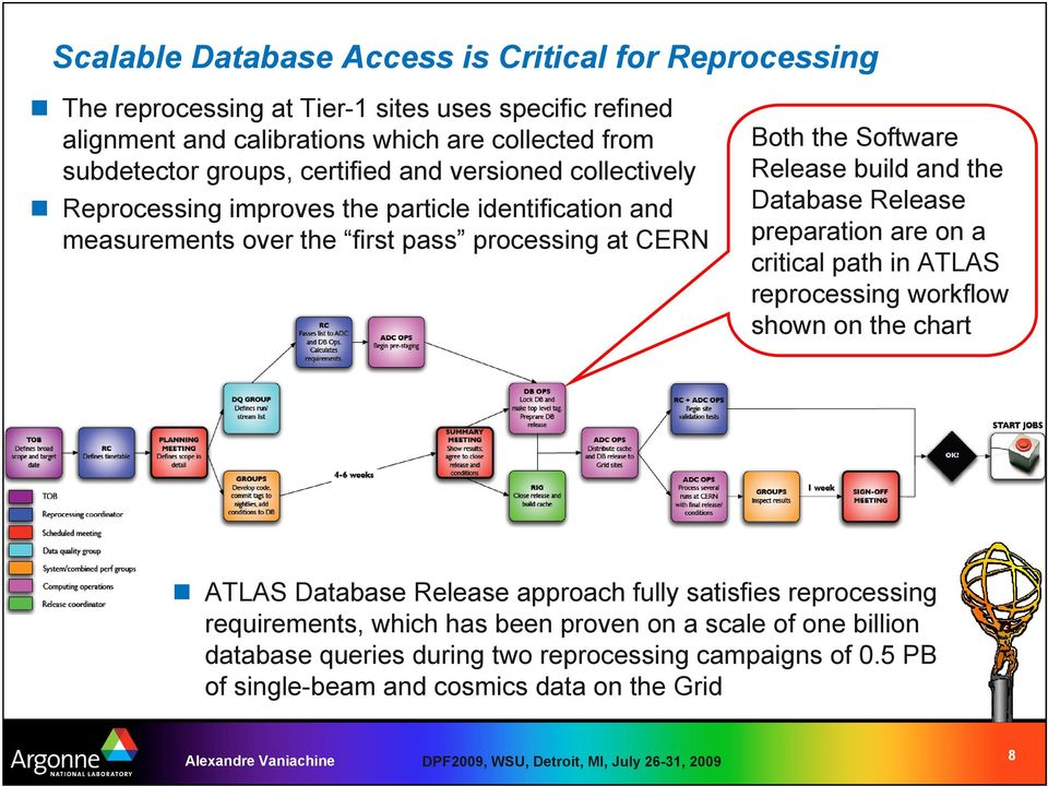 Release build and the Database Release preparation are on a critical path in ATLAS reprocessing workflow shown on the chart ATLAS Database Release approach fully satisfies