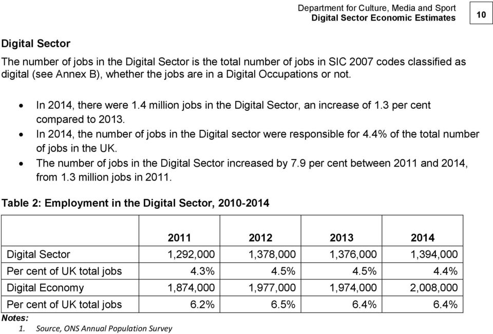 In 2014, the number of jobs in the Digital sector were responsible for 4.4% of the total number of jobs in the UK. The number of jobs in the Digital Sector increased by 7.