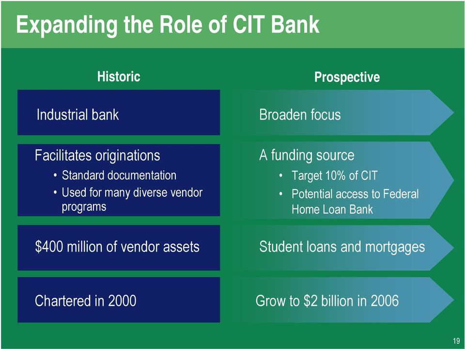 $400 million of vendor assets A funding source Target 10% of CIT Potential access to