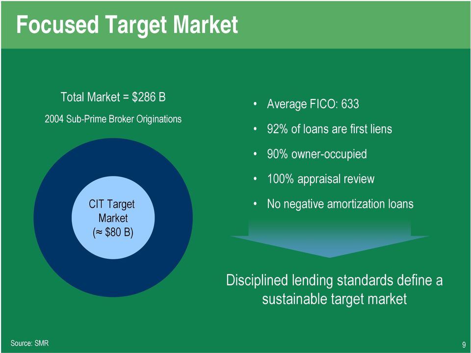 owner-occupied 100% appraisal review CIT Target Market ( $80 B) No negative
