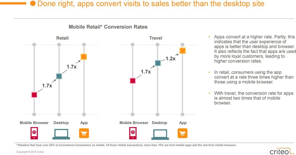 It also reflects the fact that apps are used by more loyal customers, leading to higher conversion rates.